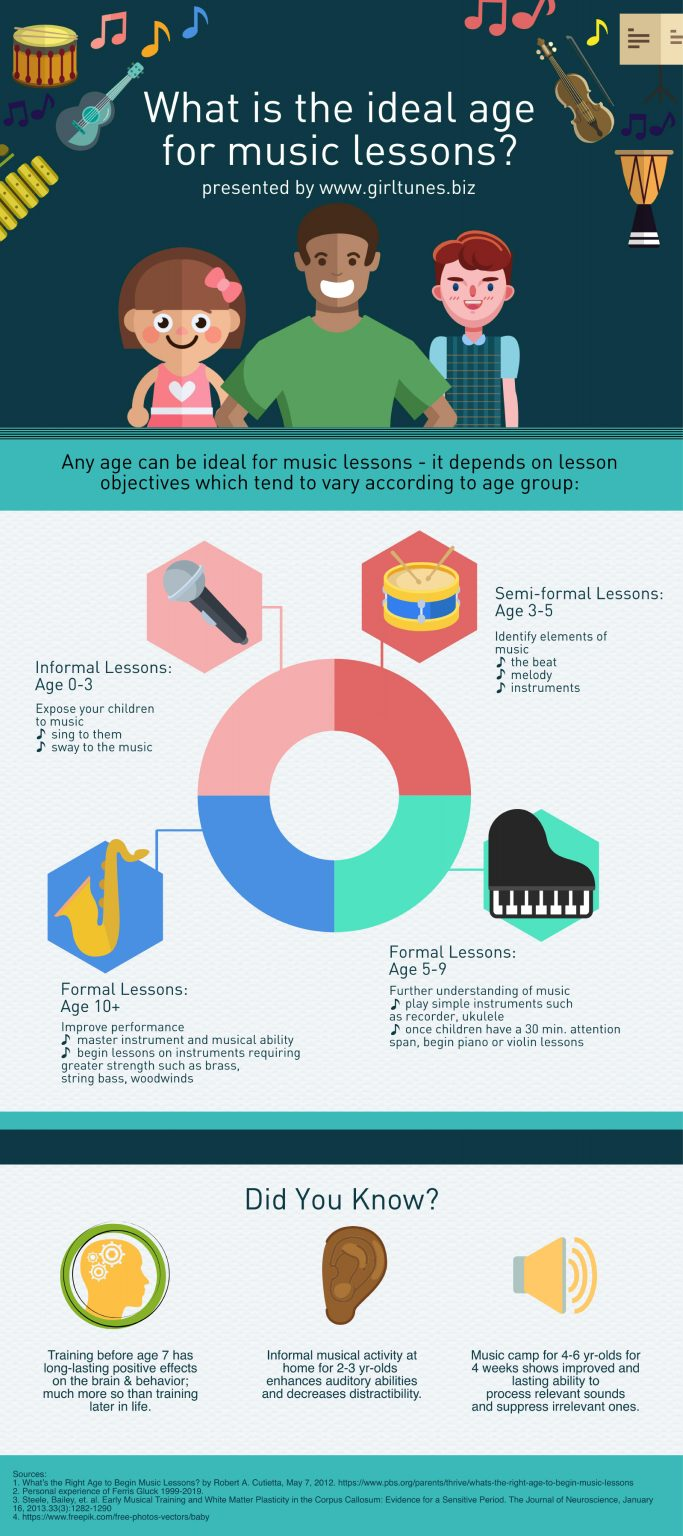 What is the ideal age for music lessons? An illustrated circle beginning with age 0 to 3 describes what is appropriate for each age group. For 0 to 3, singing and swaying to the music is best; for 3 to 5,  identifying elements such as the beat and melody;  for 5 to 9, formal lessons on simple instruments such as recorder or ukelele, also piano depending on attention span;  ages 10 and up, formal lessons to master the instrument and musical ability on piano and other physically challenging instruments such as sax or bass viol